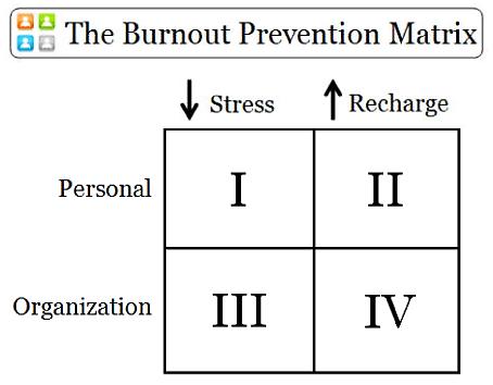 The Burnout Prevention Matrix