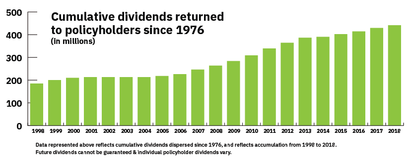 MIEC Cumulative Dividend Returns since 1976