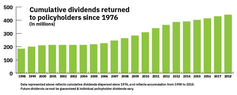 MIEC Cumulative Dividend Returns since 1976