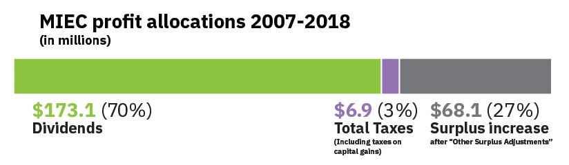 MIEC profit Allocations 2007-2018
