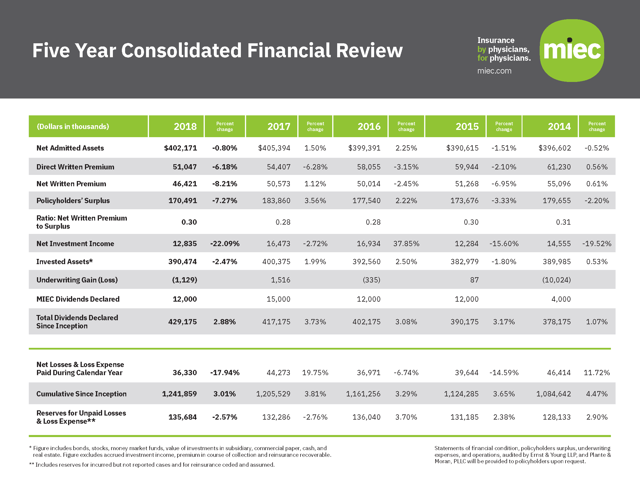 5 Year Consolidated Finacial Review 2018