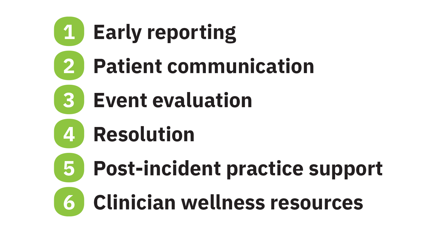 RESTORE Pillars: 1. Early Reporting 2. Patient communication, 3. Event evaluation, 4. Resolution, 5. Post-incident practice support, 6. Clinician wellness resources