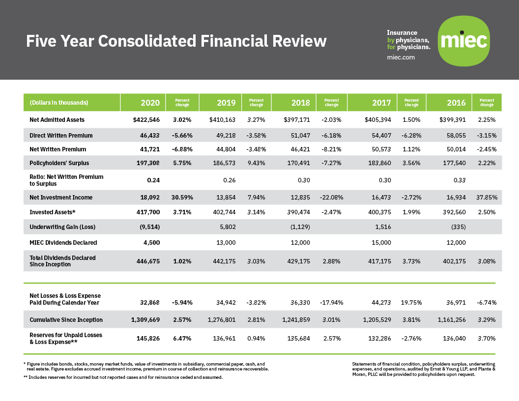 MIEC 5 Year Consolidated Financial Review